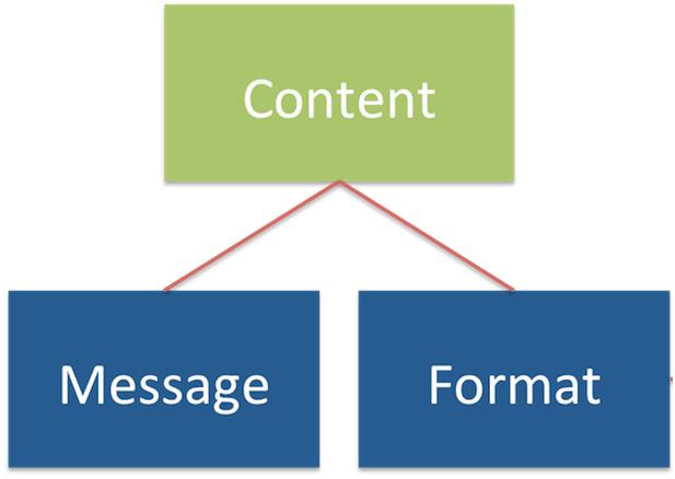 Message content