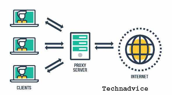 Hide IP Address With Proxy